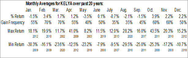 Monthly Seasonal Kelly Services, Inc. (NASD:KELYA)