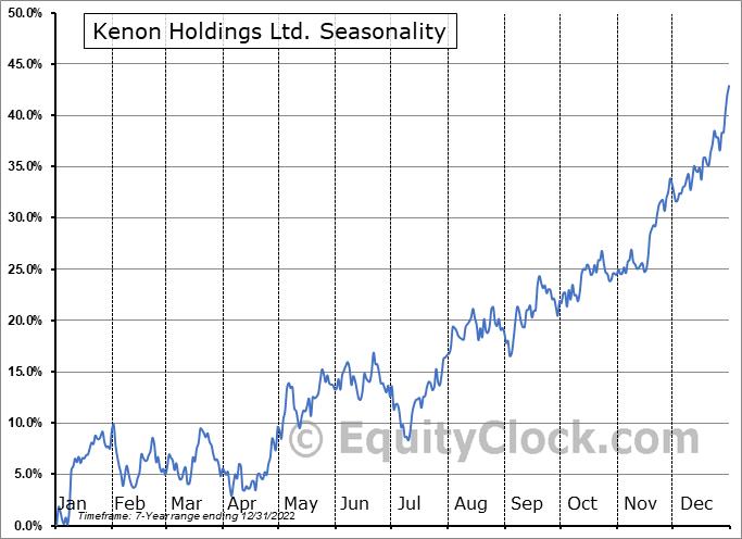 Kenon Holdings Ltd. (NYSE:KEN) Seasonal Chart