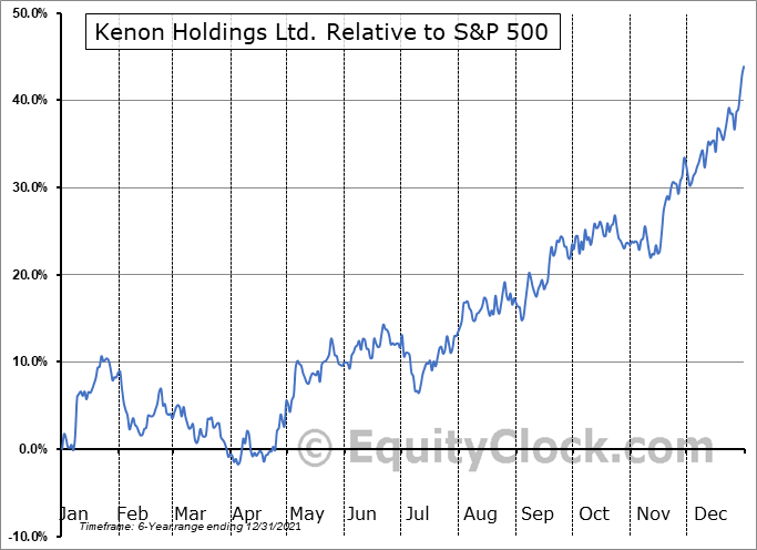KEN Relative to the S&P 500