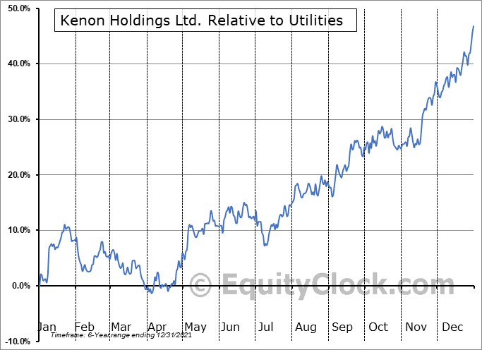 KEN Relative to the Sector