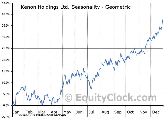 Kenon Holdings Ltd. (NYSE:KEN) Seasonality