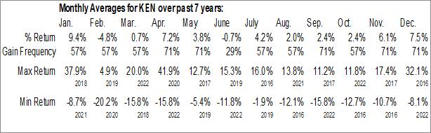 Monthly Seasonal Kenon Holdings Ltd. (NYSE:KEN)