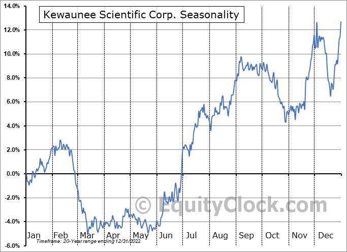 Kewaunee Scientific Corporation Seasonal Chart