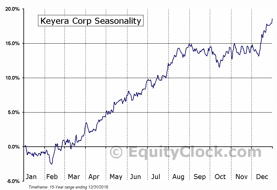Keyera Corp (TSE:KEY.TO) Seasonal Chart