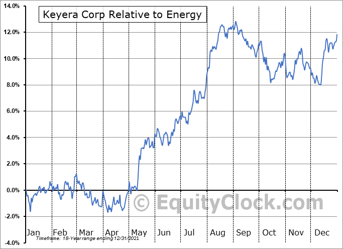 KEY.TO Relative to the Sector