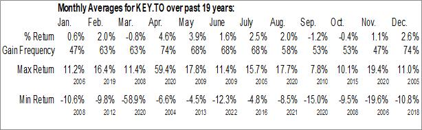 Monthly Seasonal Keyera Corp (TSE:KEY.TO)