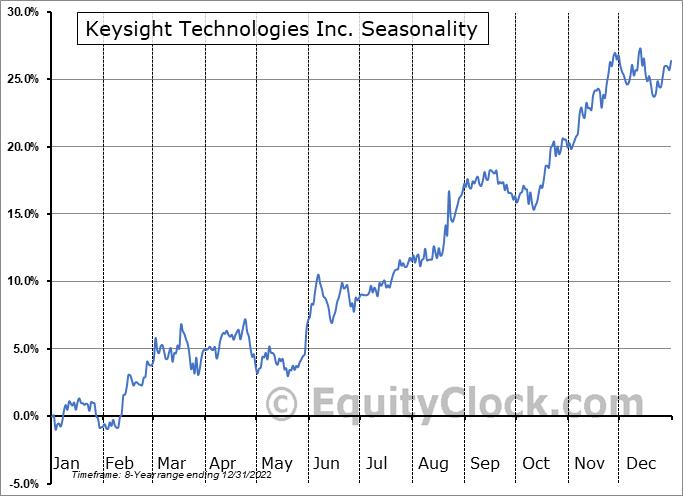 Keysight Technologies Inc. Seasonal Chart