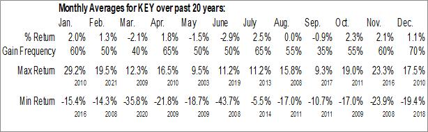 Monthly Seasonal Keycorp (NYSE:KEY)