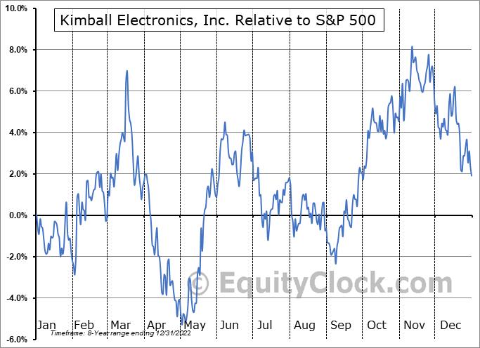 KE Relative to the S&P 500