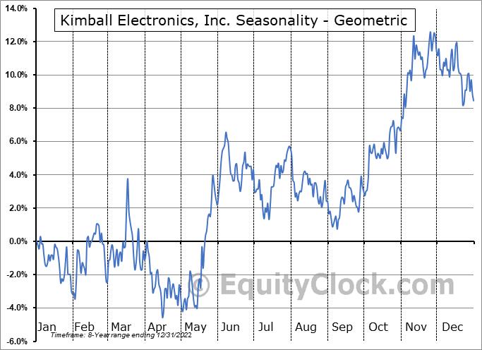 Kimball Electronics, Inc. (NASD:KE) Seasonality