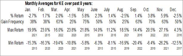 Monthly Seasonal Kimball Electronics, Inc. (NASD:KE)