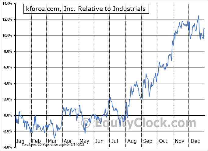 KFRC Relative to the Sector
