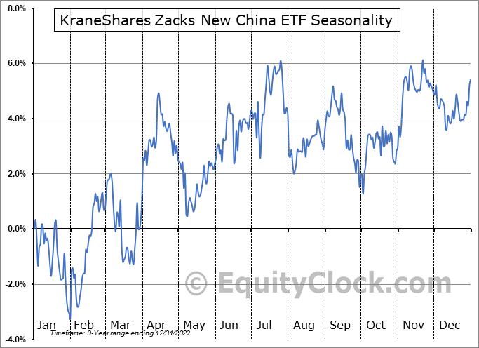 KraneShares Zacks New China ETF (AMEX:KFYP) Seasonal Chart
