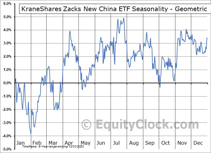 KraneShares Zacks New China ETF (AMEX:KFYP) Seasonality