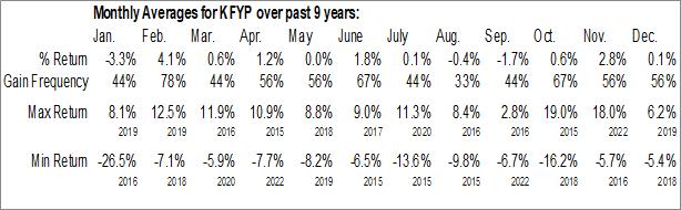 Monthly Seasonal KraneShares Zacks New China ETF (AMEX:KFYP)