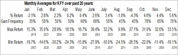Monthly Seasonal Korn Ferry Intl (NYSE:KFY)