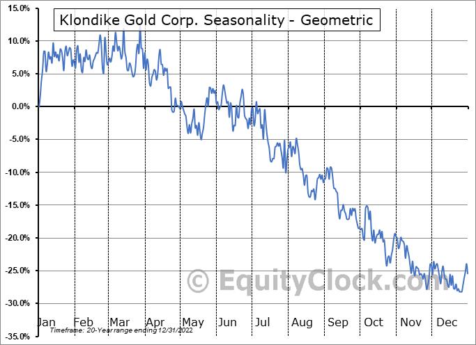 Klondike Gold Corp. (TSXV:KG.V) Seasonality