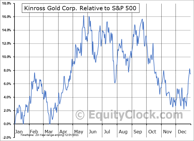 KGC Relative to the S&P 500