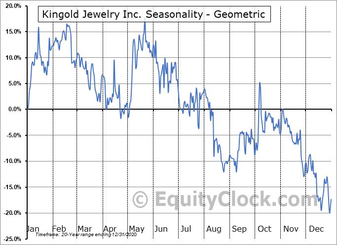 Kingold Jewelry Inc. (OTCMKT:KGJI) Seasonality