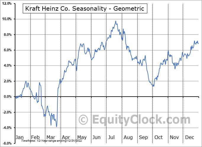 Kraft Heinz Co. (NASD:KHC) Seasonality