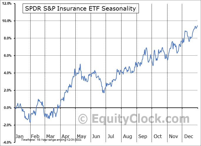 SPDR S&P Insurance ETF (NYSE:KIE) Seasonal Chart