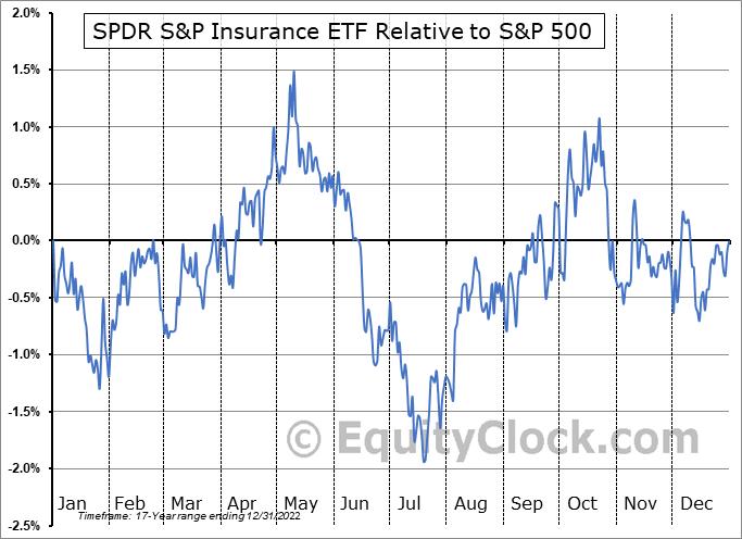 KIE Relative to the S&P 500