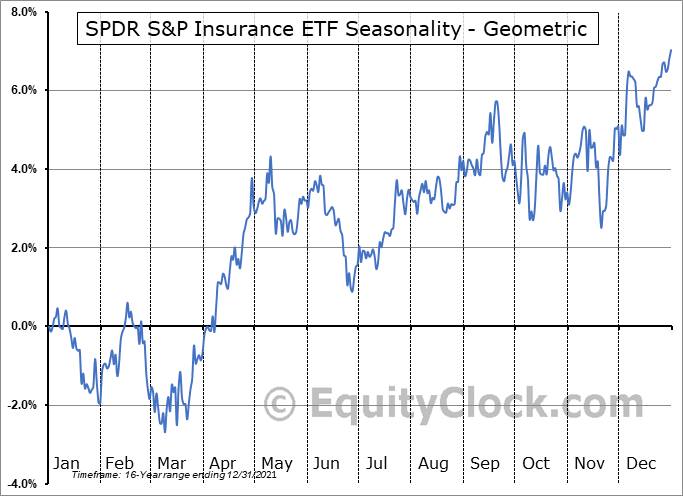 SPDR S&P Insurance ETF (NYSE:KIE) Seasonality