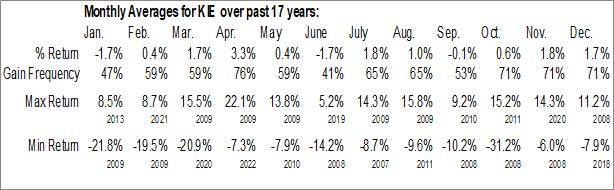 Monthly Seasonal SPDR S&P Insurance ETF (NYSE:KIE)