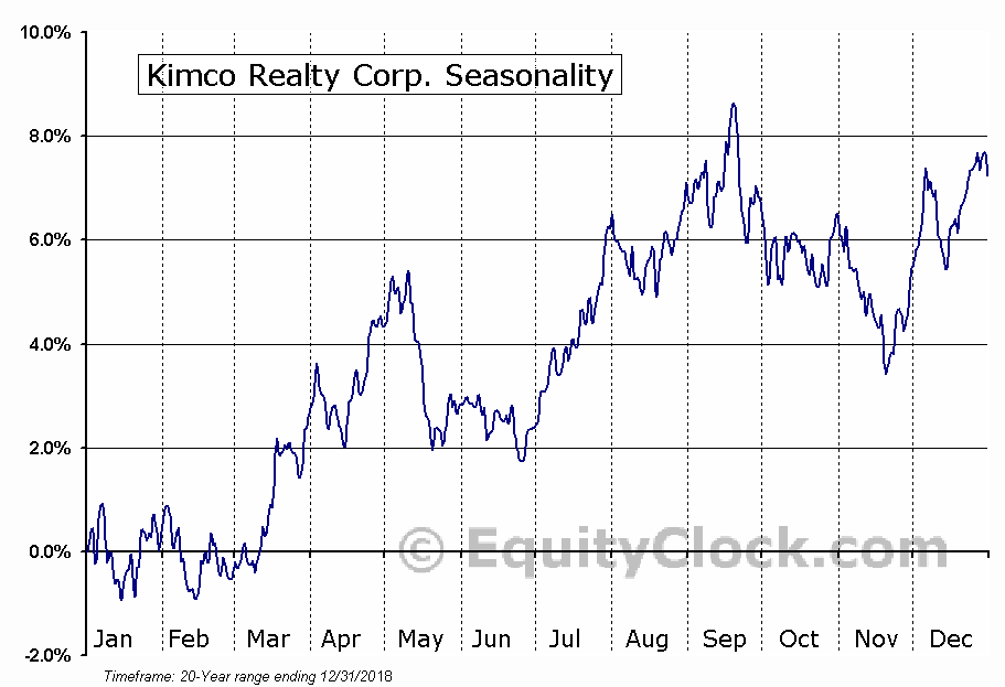 Kimco Realty Corporation  (NYSE:KIM) Seasonal Chart