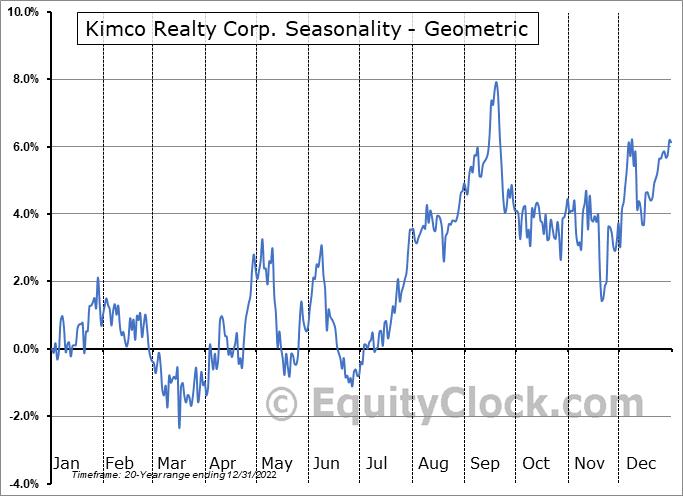 Kimco Realty Corp. (NYSE:KIM) Seasonality