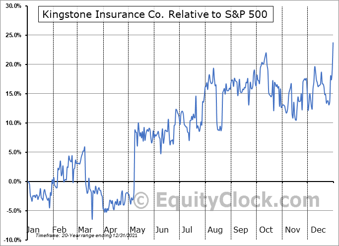 KINS Relative to the S&P 500