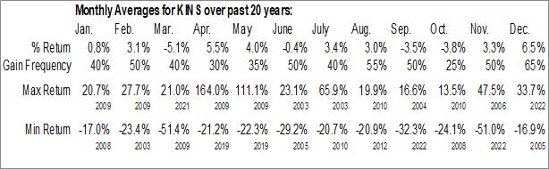 Monthly Seasonal Kingstone Insurance Co. (NASD:KINS)
