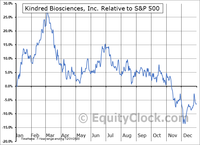KIN Relative to the S&P 500