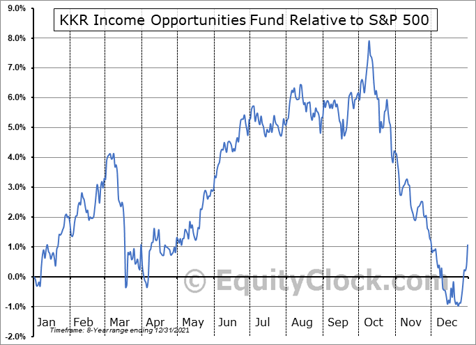 KIO Relative to the S&P 500