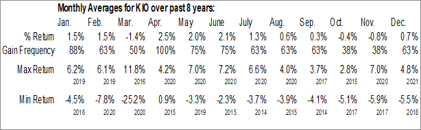 Monthly Seasonal KKR Income Opportunities Fund (NYSE:KIO)