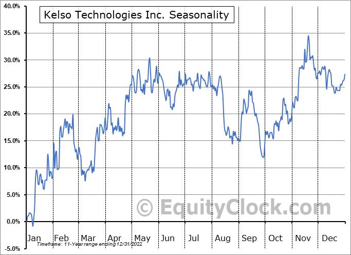Kelso Technologies Inc. (AMEX:KIQ) Seasonality