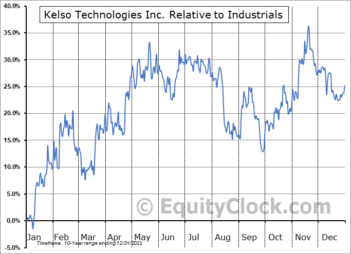 KIQ Relative to the Sector