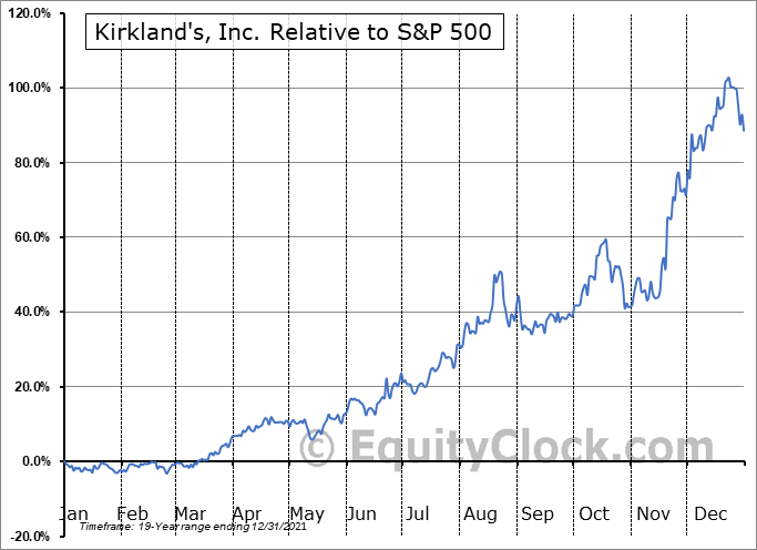 KIRK Relative to the S&P 500