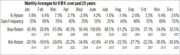 Monthly Seasonal Kirkland's, Inc. (NASD:KIRK)