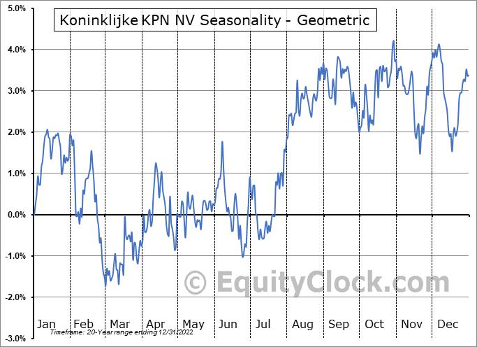 Koninklijke KPN NV (OTCMKT:KKPNY) Seasonality