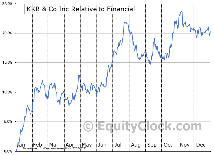 KKR Relative to the Sector
