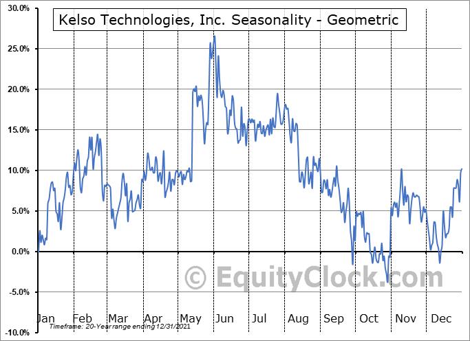 Kelso Technologies, Inc. (TSE:KLS.TO) Seasonality