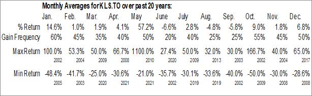 Monthly Seasonal Kelso Technologies, Inc. (TSE:KLS.TO)