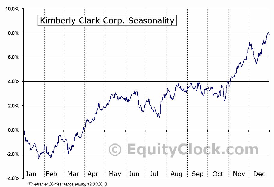 Kimberly Clark Corp. (NYSE:KMB) Seasonal Chart