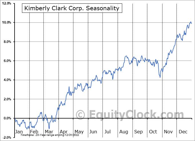 Kimberly-Clark Corporation Seasonal Chart