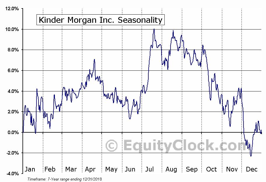 Kinder Morgan Inc. (NYSE:KMI) Seasonal Chart