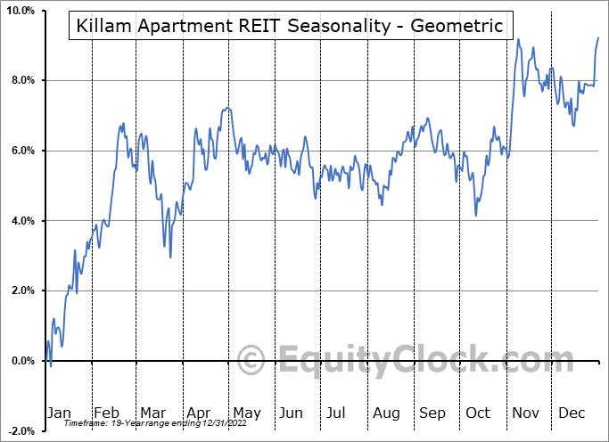 Killam Apartment REIT (TSE:KMP/UN.TO) Seasonality
