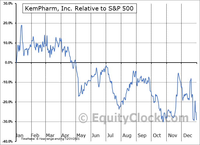 KMPH Relative to the S&P 500