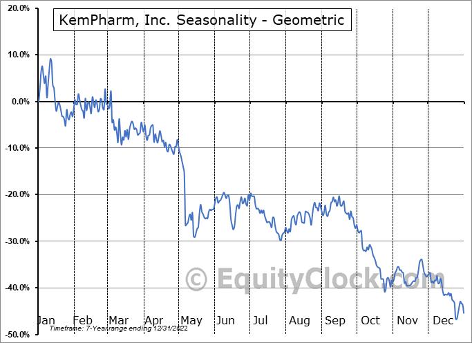 KemPharm, Inc. (OTCMKT:KMPH) Seasonality