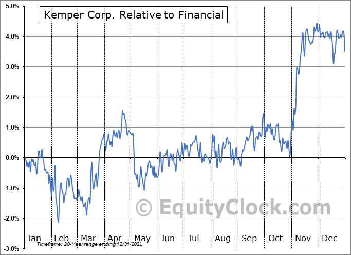 KMPR Relative to the Sector